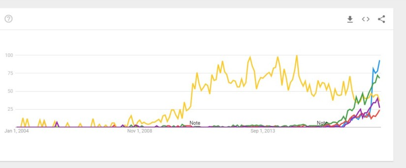 Fun with Google Trends: The Popularity of Hazy / New England IPAs is nothing like Black IPAs