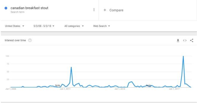 CBS Google trends 5-16-2018