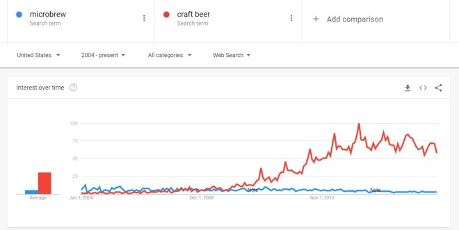microbrew vs craft beer from 2004